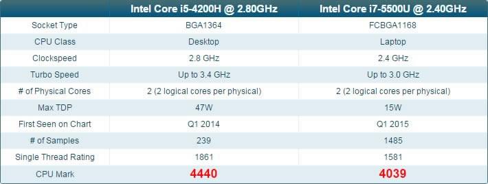 ASUS G551 CPU benchmark