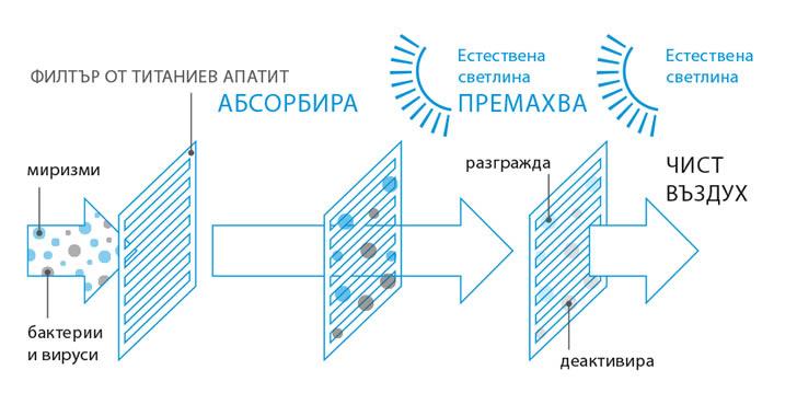 Daikin Sensira FTXC-B filters