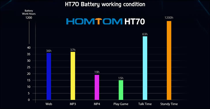 Homtom HT70 battery