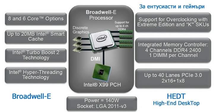Intel ще представи HEDT - нова линия процесори за геймъри и ентусиасти на Computex 2016