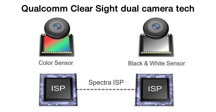 Qualcomm Clear Sight