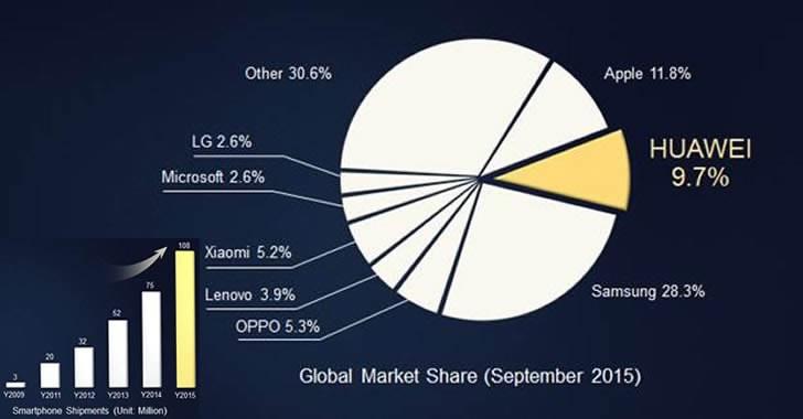 Huawei с приходи от $20 милиарда през изминалата година