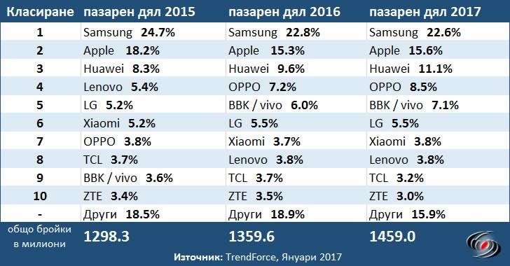 Huawei расте, Samsung продължава да губи пазарен дял при смартфоните