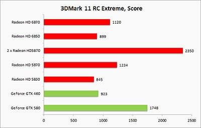 Първи тестове на видеокарти с 3DMark 11