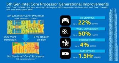 Новото поколение Broadwell процесори от Intel обещават съществено повишение на графичната производителност