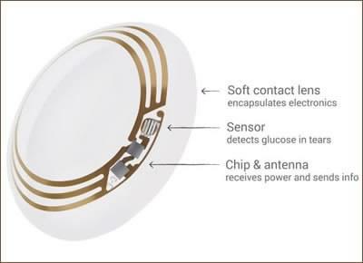 Google и Novartis разработват умни контактни лещи