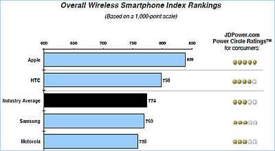 iPhone продължава да доставя удоволетворение на собствениците си