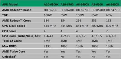 AMD представи официално нови процесори за настолни компютри от серия APU Richland