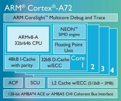 ARM представи 64-битовото ядро Cortex-A72