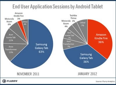 Amazon Kindle Fire се изравни по продажби със Samsung Galaxy Tab
