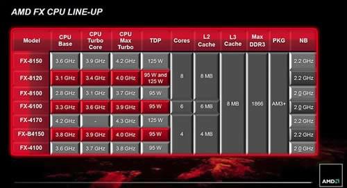 AMD представи официално новите FX процесори