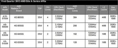 AMD Richland Mobile CPU