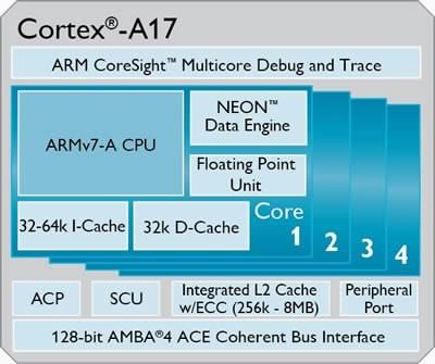 Платформата ARM Cortex-A17 ще намери приложение в смартфони, таблети, телевизори и автомобили