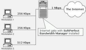 Bandwidth Controller Standard 1.15