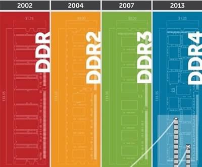 DDR4 RAM за настолни компютри и сървъри от тази есен
