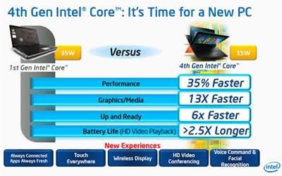 Intel Haswell ще увеличи неколкократно графичната мощ на лаптопите с вградено видео