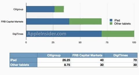 Специалисти предричат безспорно господство на Apple iPad и през 2011г
