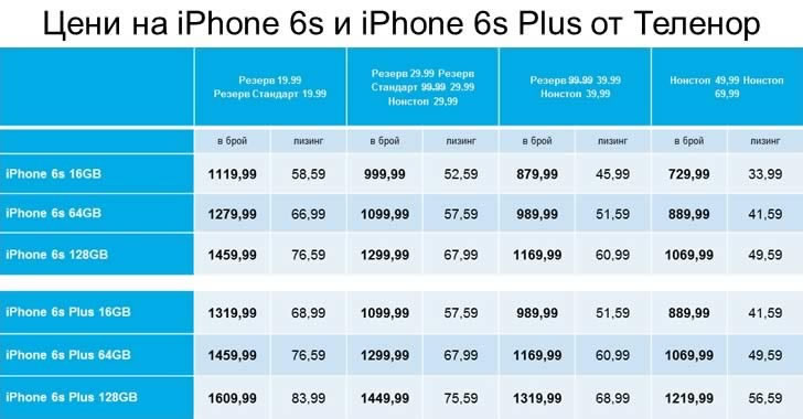 Цени на iPhone 6s и iPhone 6s Plus от Теленор