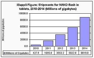 Пазарът на flash памет ще нараства стремоглаво в близките години...