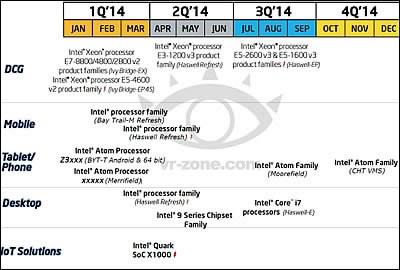 Intel ще обнови всички ключови модели процесори през тази година