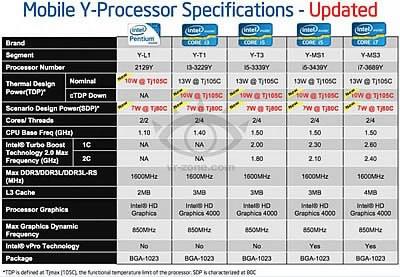 Intel ще пусне Ivy Bridge процесори с потребление 10-13 вата в началото на следващата година