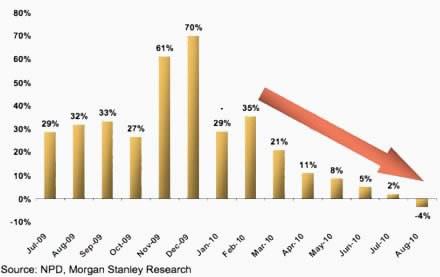 iPad влияе пряко на продажбите на лаптопи...