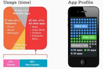 Стандартният iPhone собственик има инсталирани 108 приложения и ги ползва 84 минути на ден