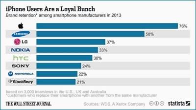 iPhone се ползва с най-голяма лоялност сред брандовете