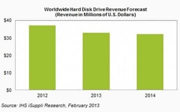 Твърдите дискове остават водеща технология за съхранение на данни в близко бъдеще