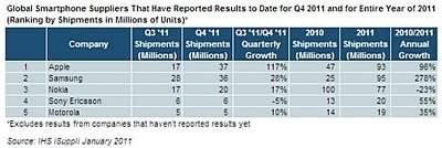 Смартфоните през 2011 - Samsung, Apple и Nokia на върха