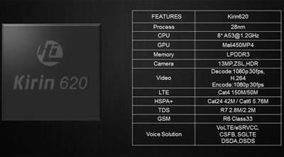 Huawei представи новия си 8-ядрен мобилен чип Kirin 620