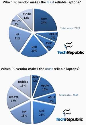 Lenovo - най-добрият избор за преносими компютри?
