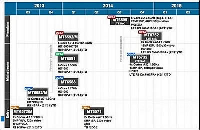 Mediatek подготвя два 64-битови процесора и интересен 6-ядрен чип за тази година