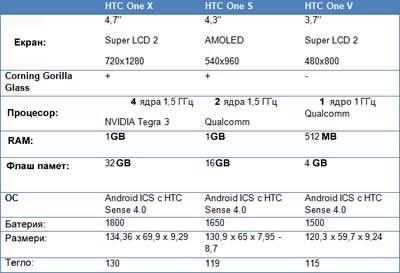 HTC представи официално новата си колекция смартфони
