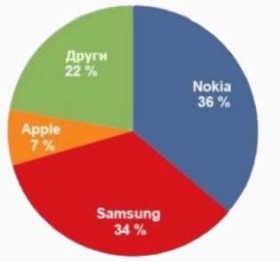 Богатата гама на Lumia върна първото място на Nokia във Финландия