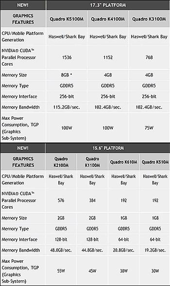 Нови графични ускорители за мобилни компютри, базирани на Kepler архитектура от nVidia