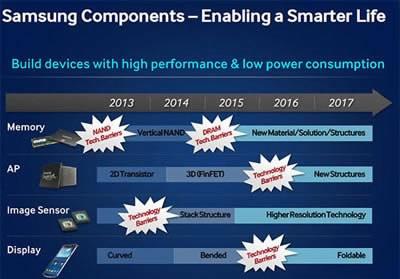 Samsung пуска сгъваеми екрани през 2015 година