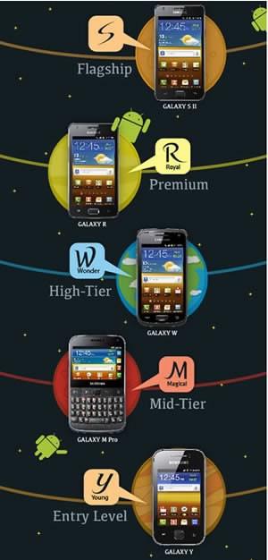 Samsung внася ред в Galaxy смартфоните с нова система на именуване