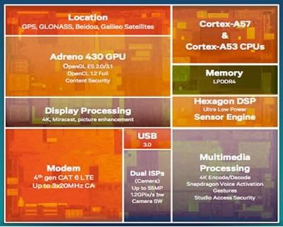 Microsoft ще използва хардуерната платформа Snapdragon 810 в своите смартфони