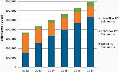 Близо два пъти повече таблети, отколкото лаптопи ще бъдат продадени тази година