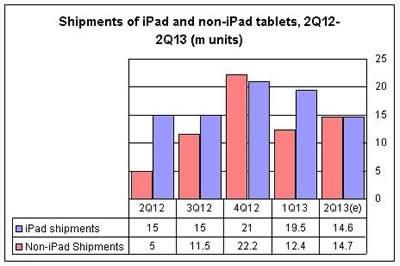 Apple бележи спад в продажбите на таблети през второто тримесечие на 2013