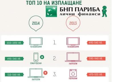 Топ 10 на продуктите, купувани на изплащане в България през 2014