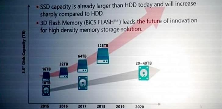 Toshiba обещава 128 TB SSD през 2018 година
