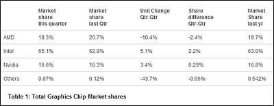 AMD изостава с видеоускорителите, Intel и nVidia укрепват