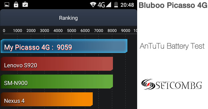 Bluboo Picasso 4G Battery Test
