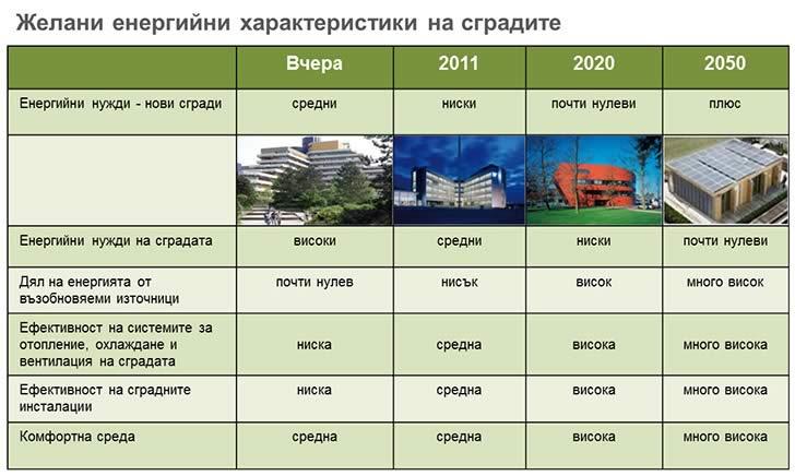 Желани енергийни характеристики на сгради