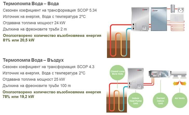 термопомпа вода - вода