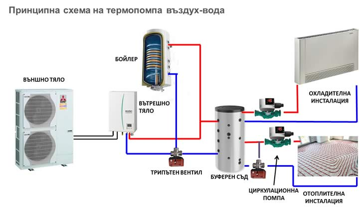 Схема на термопомпа въздух - вода