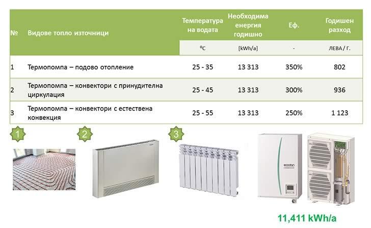 Принципна Схема на Необходима енергия годишно термопомпа въздух - вода