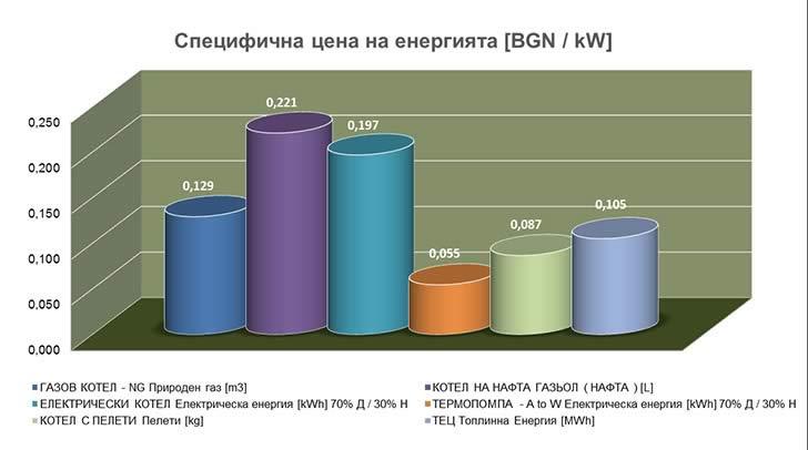 Специфична цена на енергията